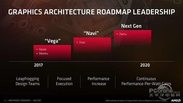 AMD Navi GPUs Will Be Based On 7nm Process Technology And Will Debut In 2018