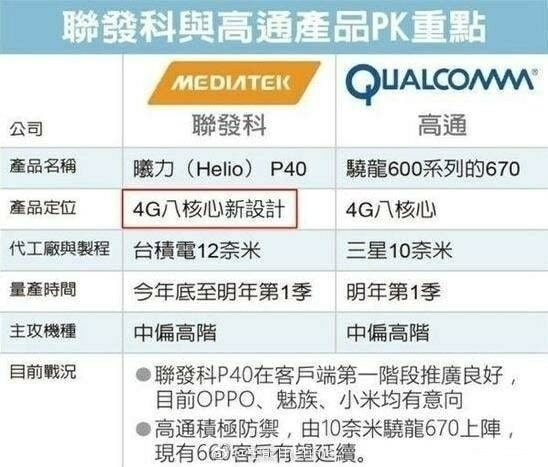 10nm Snapdragon 670 And 12nm Helio P40 Got Leaked Together !